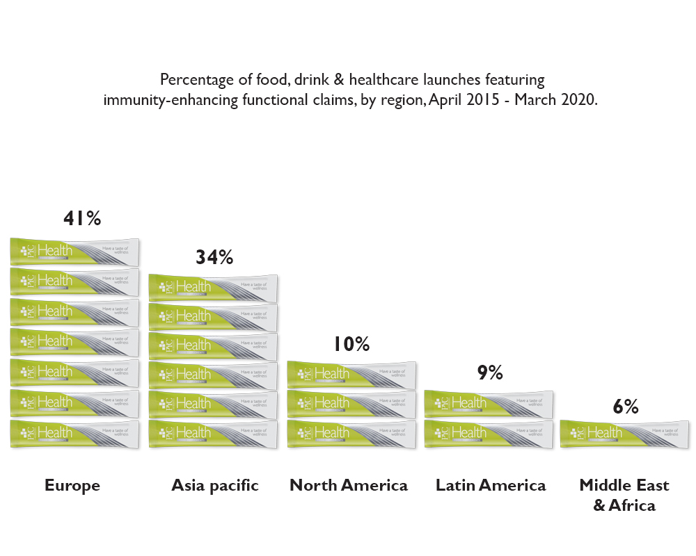 percentage of launches, immunity, world
