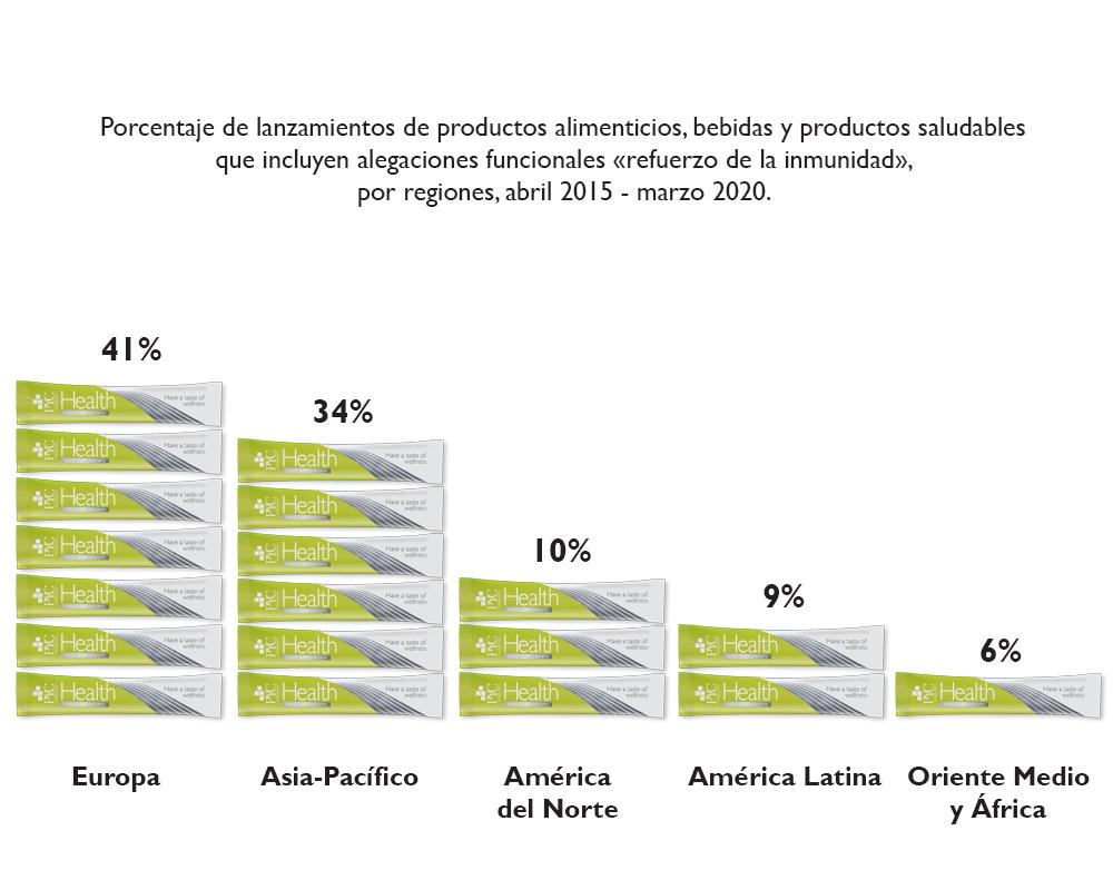 Porcentaje de lanzamientos, inmunidad, mundo