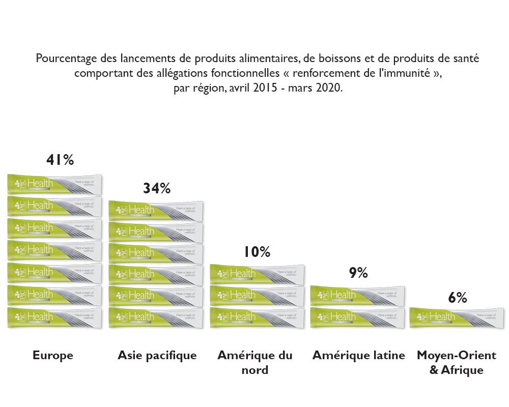 Pourcentage des lancements, immunité, monde